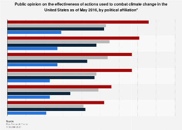 U.S. adults' view on actions to combat climate change 2016, by political view