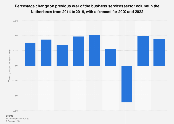 Business services sector volume forecast change in the Netherlands 2014-2018