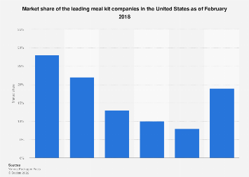 Meal kit start-ups' market share in the U.S. May 2016, based on dollar spend