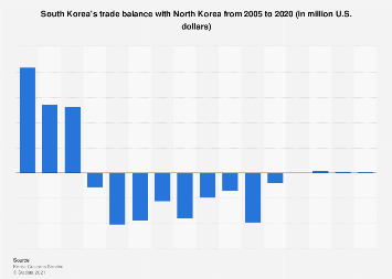 South Korea's trade balance with North Korea 2005-2017