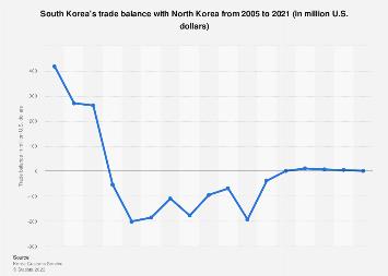 South Korea's trade balance with North Korea 2005-2017