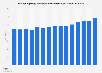 Kuwait's number of private schools 2005/2006-2016/2017