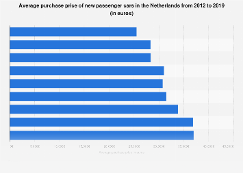 Average purchase price of new passenger cars in the Netherlands 2012-2017