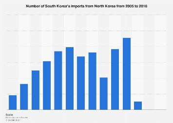 South Korea's import from North Korea 2005-2017
