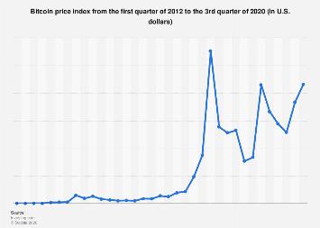 Quarterly Bitcoin Price Index 2019
