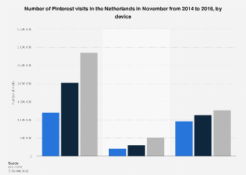 Pinterest visits in the Netherlands 2014-2016, by device