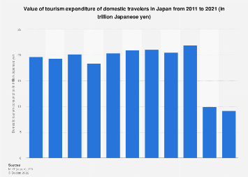 Domestic tourism expenditure in Japan 2010-2018