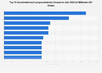 Top 10 Arzneimittel nach prognostiziertem Umsatz 2018