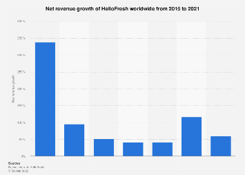 Global net revenue growth of HelloFresh 2015-2018