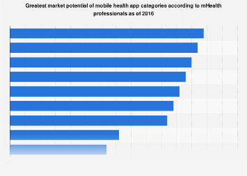 Market potential of mobile health app categories as per mHealth professionals 2016