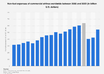 Worldwide airlines - non-fuel expenses 2005-2018