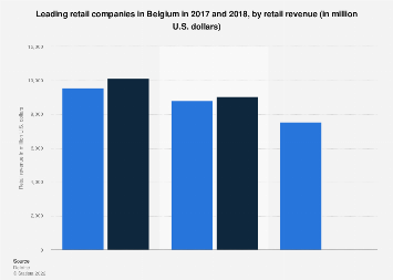 Leading retail companies in Belgium in 2017, by retail revenue