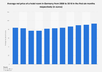 Average net price of a hotel room in Germany 2008-2018