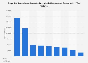 Superficie de la production agricole biologique en Europe 2017