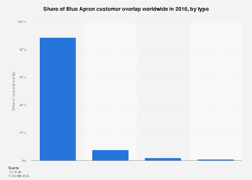 Blue Apron: share of customer overlap worldwide 2016, by type