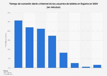 Tiempo de conexión diario de los usuarios de tablet en España en 2016