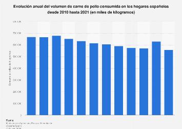 Consumo de carne de pollo en los hogares españoles 2010-2017