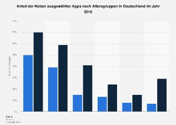 Umfrage zu bereits genutzten Apps nach Altersgruppen in Deutschland 2016