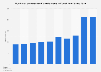 Number of Kuwaiti dentists in the private sector in Kuwait 2010-2015