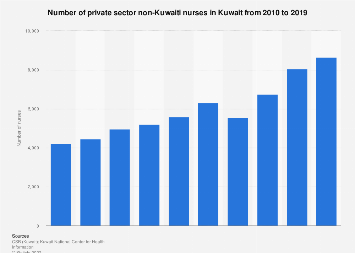 Non-Kuwaiti nurses in the private sector in Kuwait 2010-2015