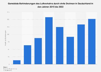 Behinderungen des Luftverkehrs durch zivile Drohnen in Deutschland 2018