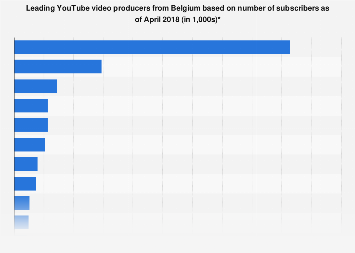 Leading Youtubers from Belgium based on subscribers 2018