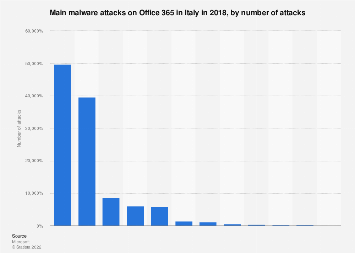 Main malware attacks detected on Office 365 in Italy 2018
