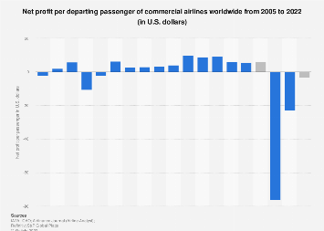 Net profit per passenger transported by airlines worldwide 2005-2018