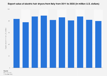 Electric hair dryers: Export value from Italy 2011-2016