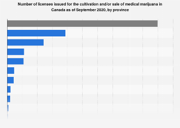 Number of licensed medical marijuana producers in Canada as of 2018, by region