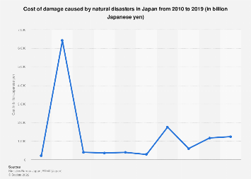 Cost of damage caused by natural disasters in Japan 2006-2015