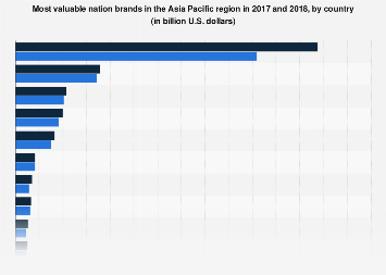Most valuable nation brands APAC 2017-2018, by country