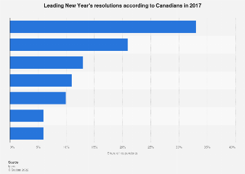 Canadians' New Year's resolutions for 2017
