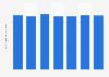 Número de cajeros automáticos en Bulgaria 2011-2017