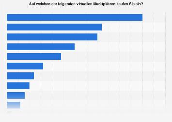 Beliebteste Online-Marktplätze in der Schweiz 2018