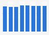 Número de cajeros automáticos en Alemania 2011-2017