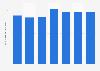 Número de cajeros automáticos en Irlanda 2011-2017