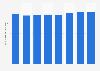 Número de cajeros automáticos en Hungría 2011-2017