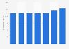Flächenproduktivität von Edeka in Deutschland bis 2017