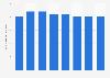 Número de cajeros automáticos en Malta 2011-2017