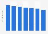 Número de cajeros automáticos en los Países Bajos 2011-2017