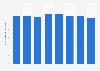 Número de cajeros automáticos en Rumanía 2011-2017