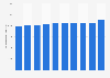 Flächenproduktivität von Netto in Deutschland bis 2017