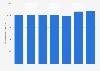 Flächenproduktivität von Rewe in Deutschland bis 2017