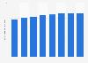Número de cajeros automáticos en Eslovaquia 2011-2017