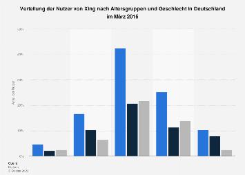 Verteilung der Nutzer von Xing nach Alter und Geschlecht in Deutschland 2016