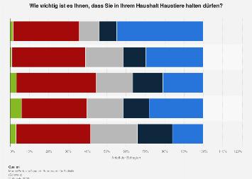 Relevanz der Haustierhaltung im eigenen Haushalt in der Schweiz nach Wohnlage 2016