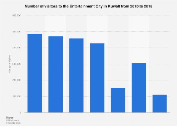 Entertainment City visitors in Kuwait 2010-2016