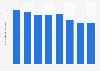 Número de cajeros automáticos en Suecia 2011-2017