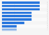 Barreras del marketing móvil para los directores de marketing en el mundo en 2015